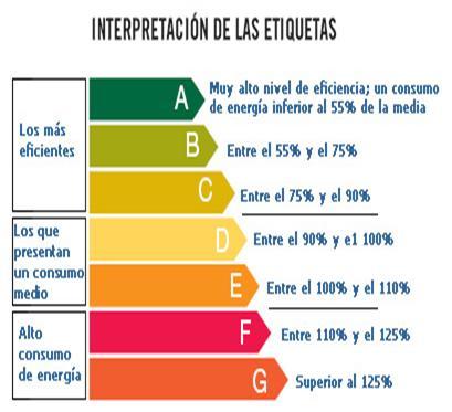 ahorrar en la factura - Tabla de clases de eficiencia energética