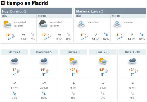 El tiempo en Madrid lunes 3 de febrero de 2014